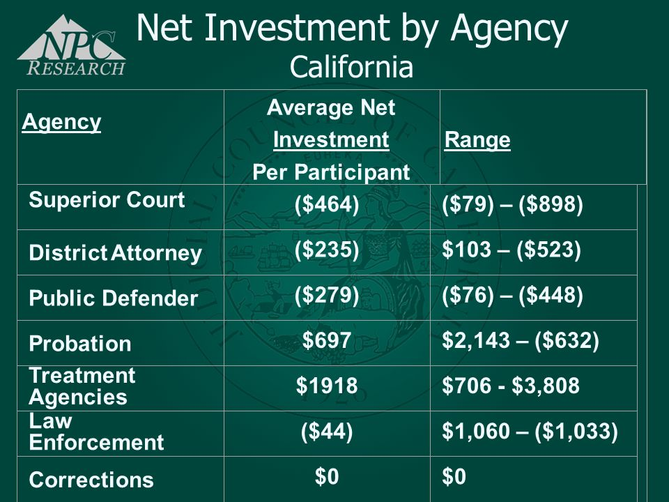 Average Net Investment