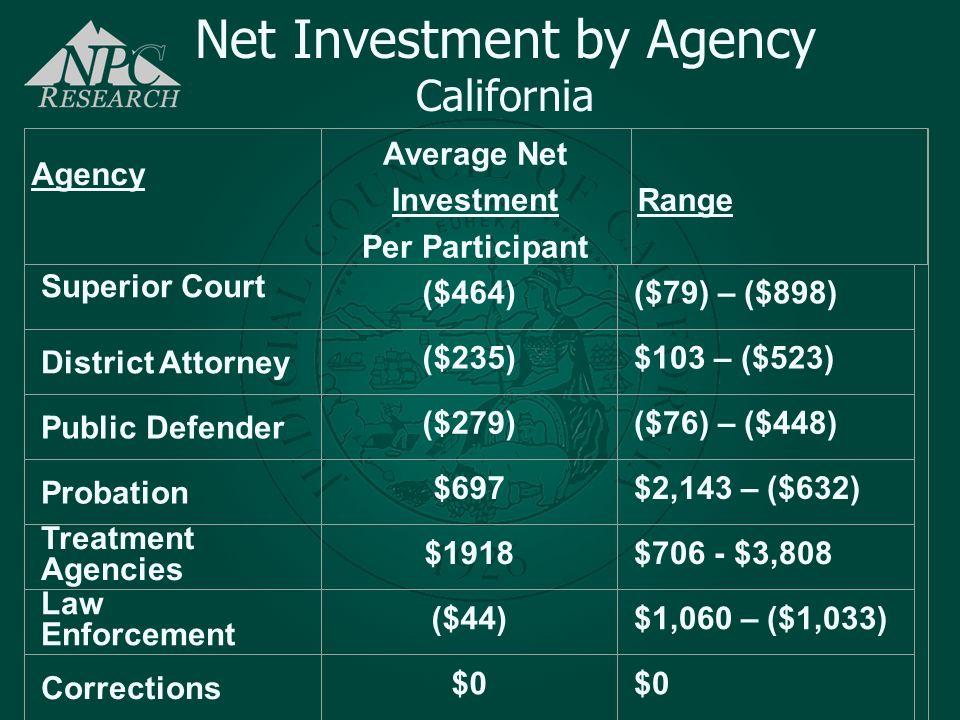 Average Net Investment