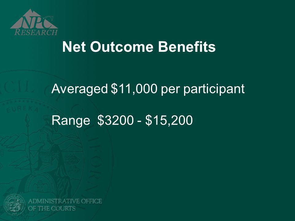 Net Outcome Benefits Averaged $11,000 per participant