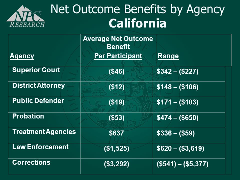 Average Net Outcome Benefit