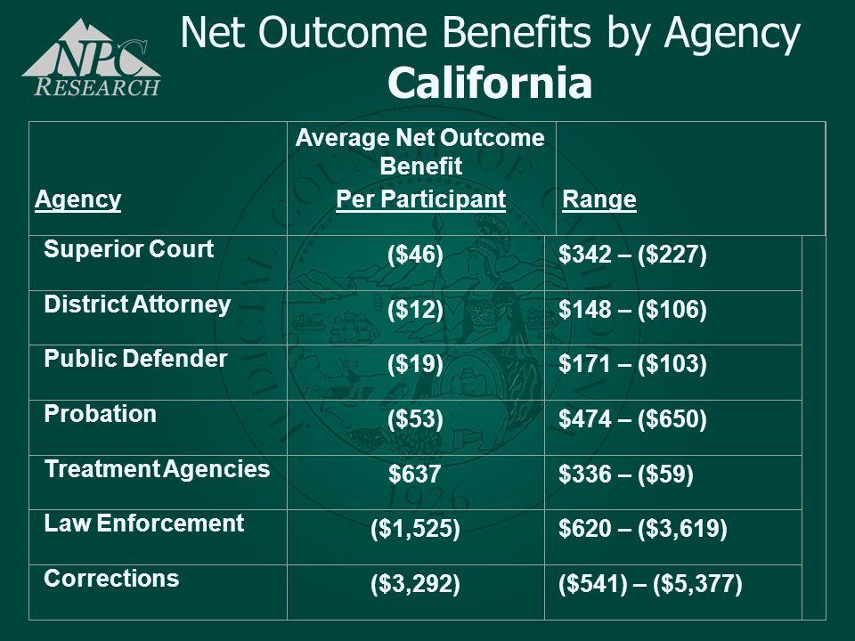 Average Net Outcome Benefit