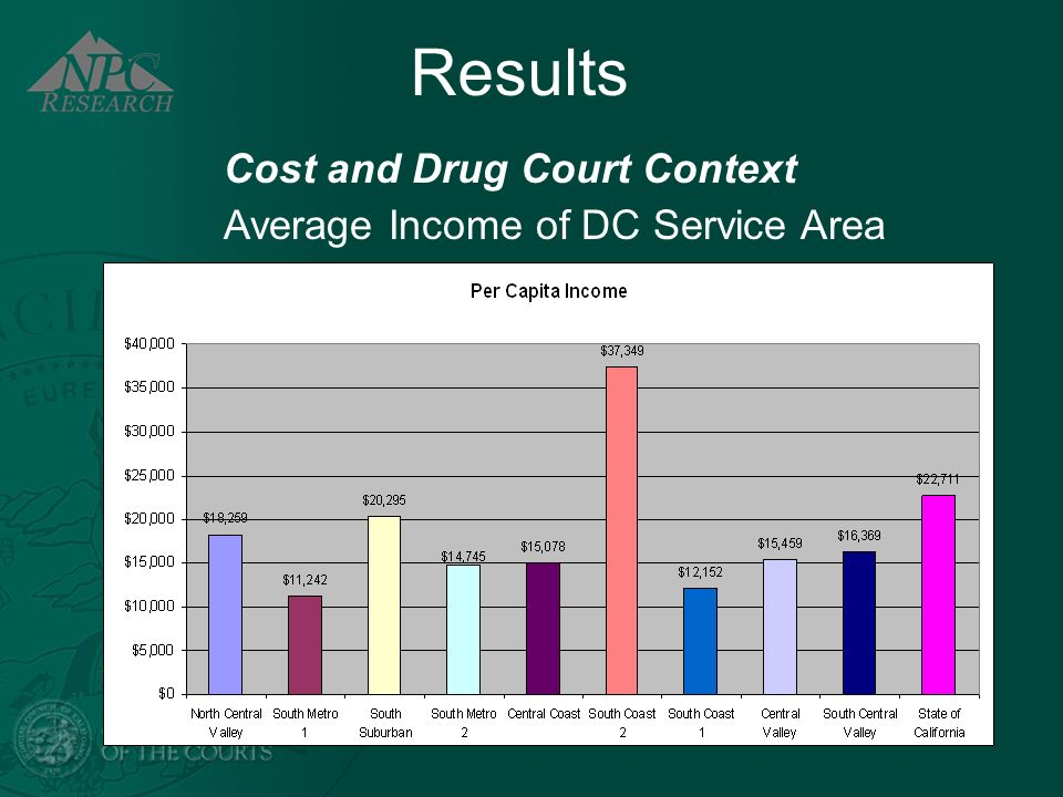 Results Cost and Drug Court Context Average Income of DC Service Area