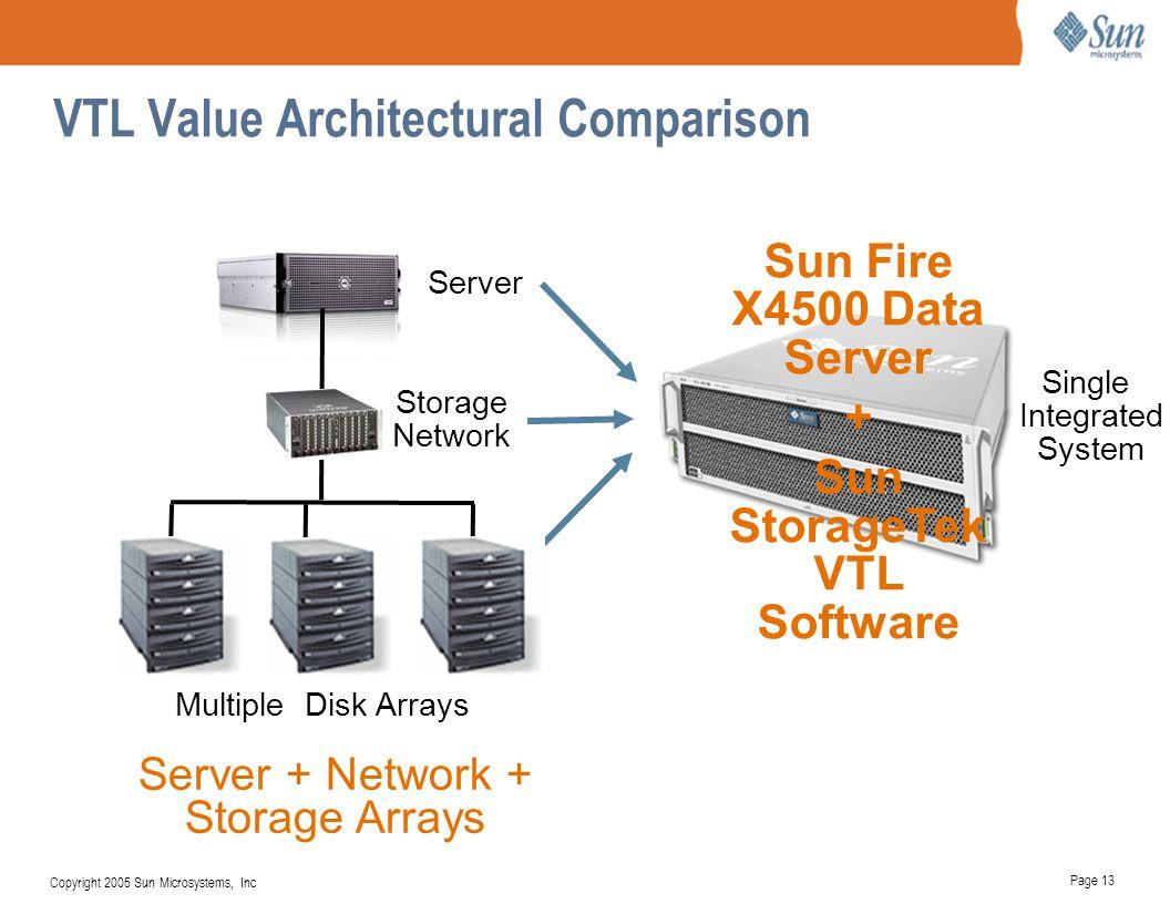 VTL Value Architectural Comparison