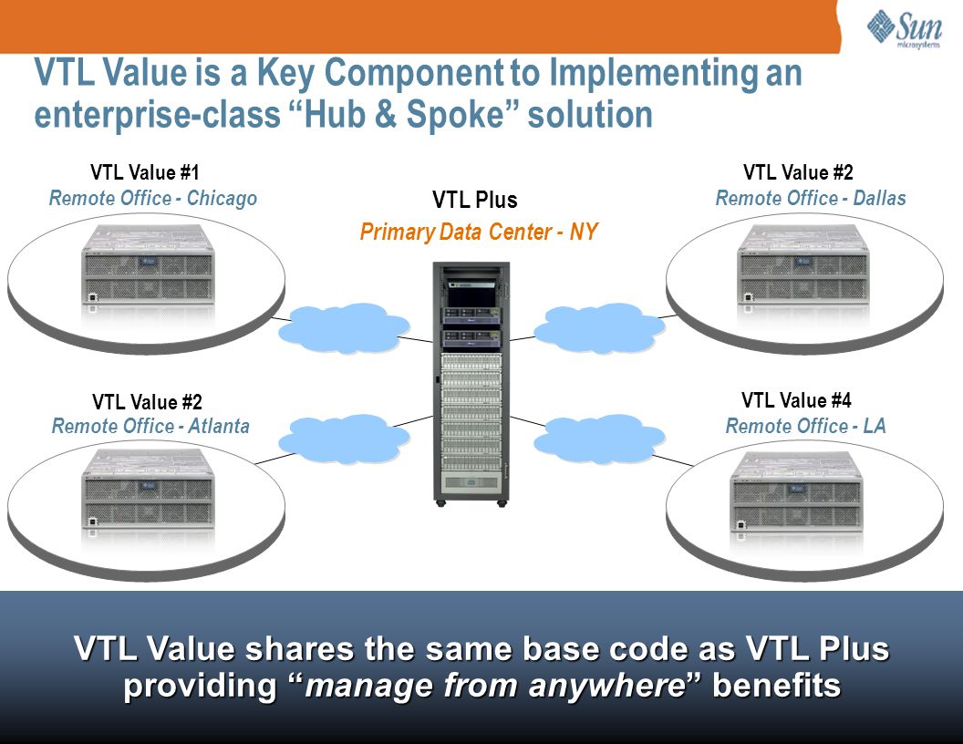 VTL Value is a Key Component to Implementing an enterprise-class Hub & Spoke solution