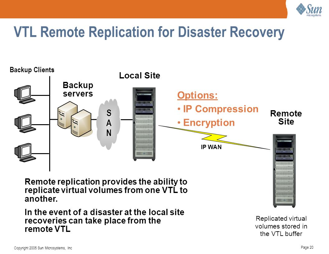 VTL Remote Replication for Disaster Recovery