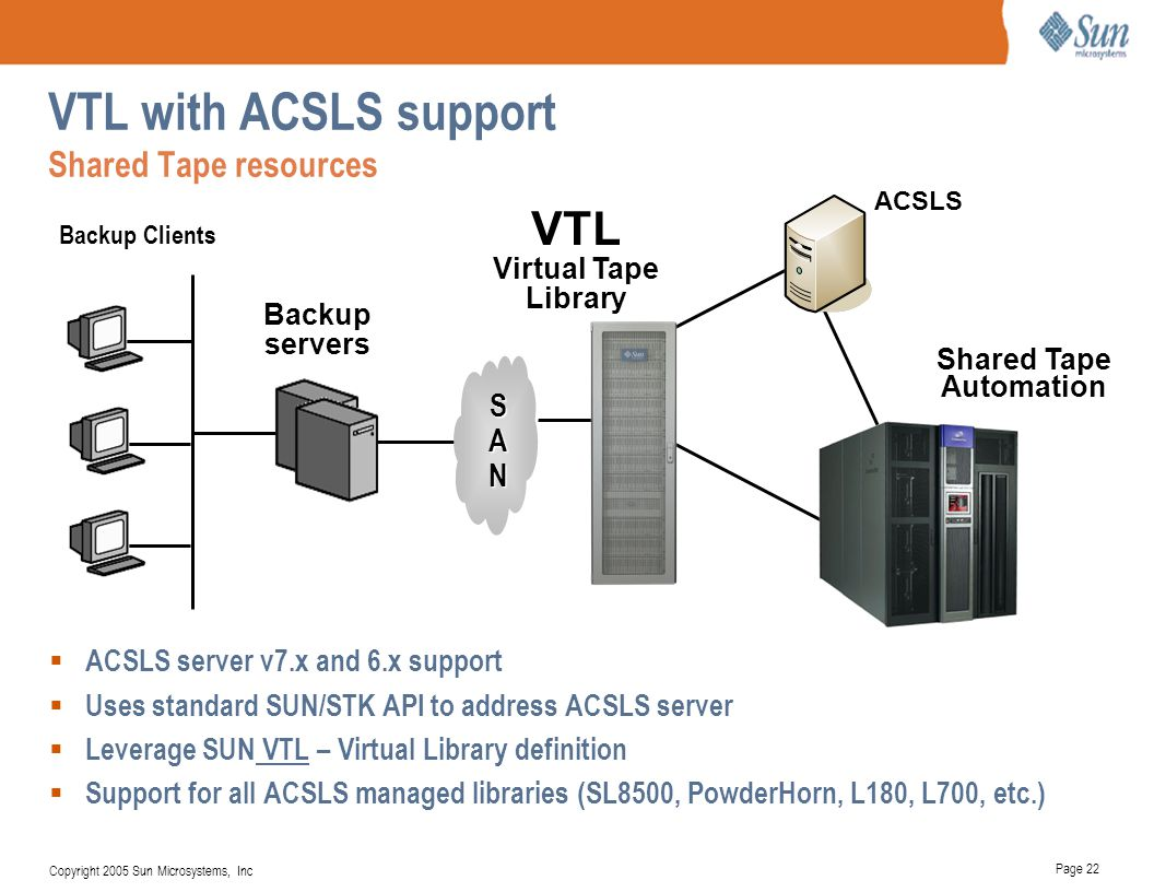 VTL with ACSLS support Shared Tape resources