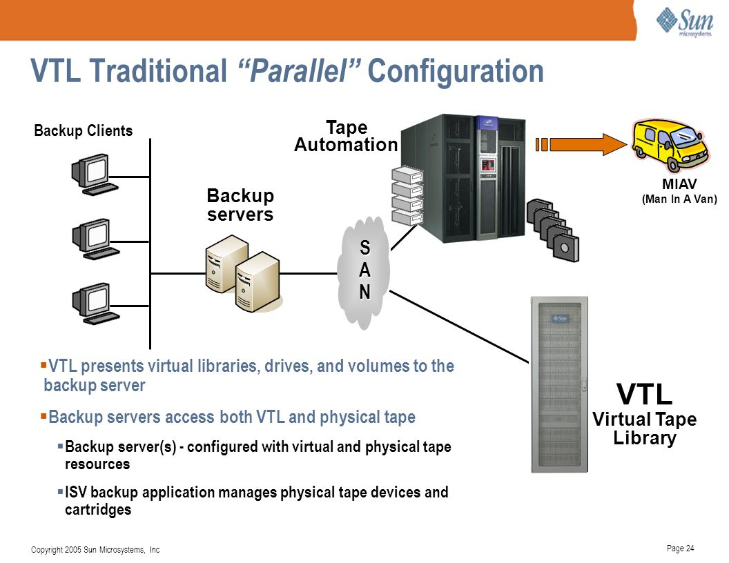 VTL Traditional Parallel Configuration