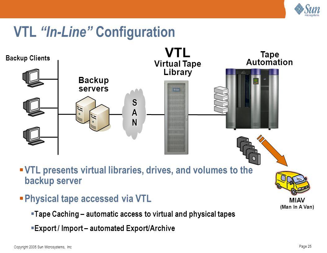 VTL In-Line Configuration