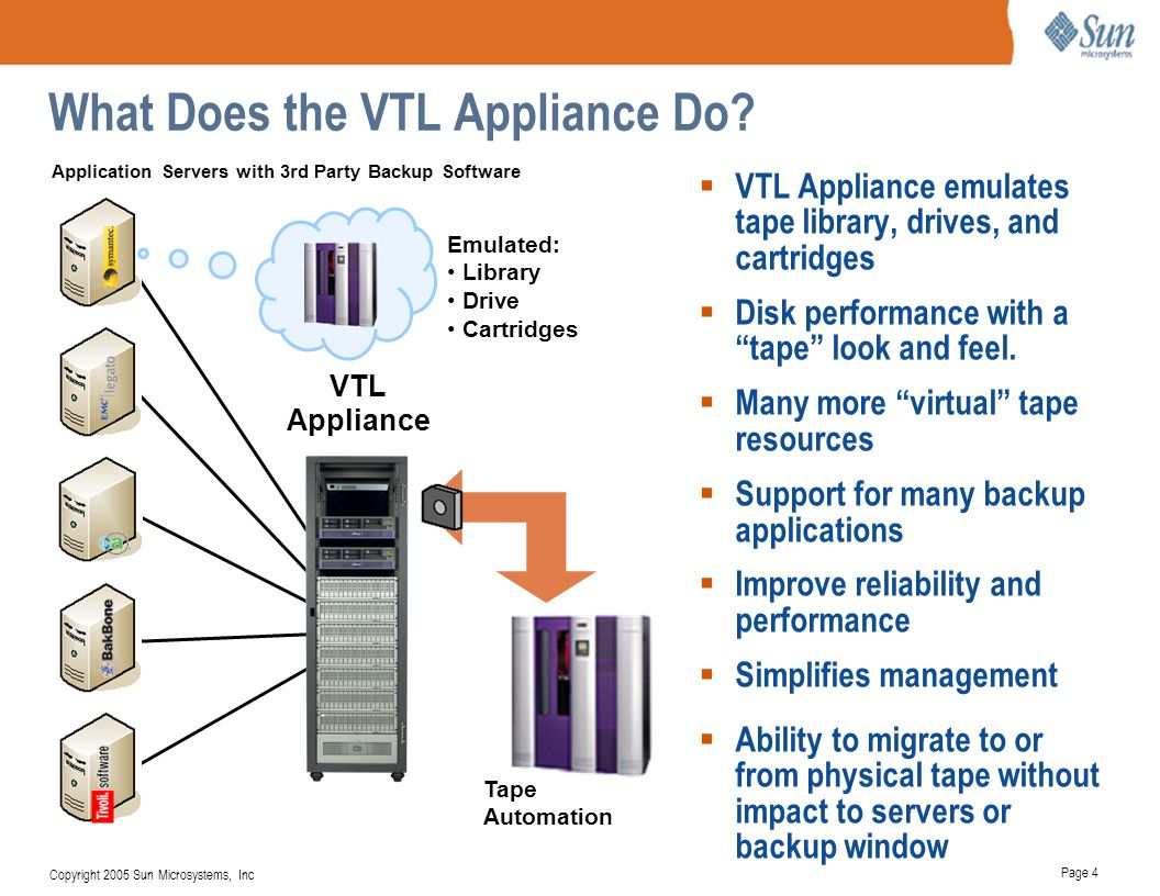 What Does the VTL Appliance Do