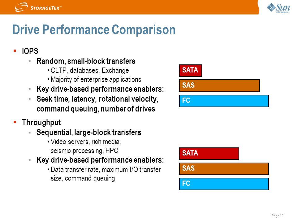 Drive Performance Comparison