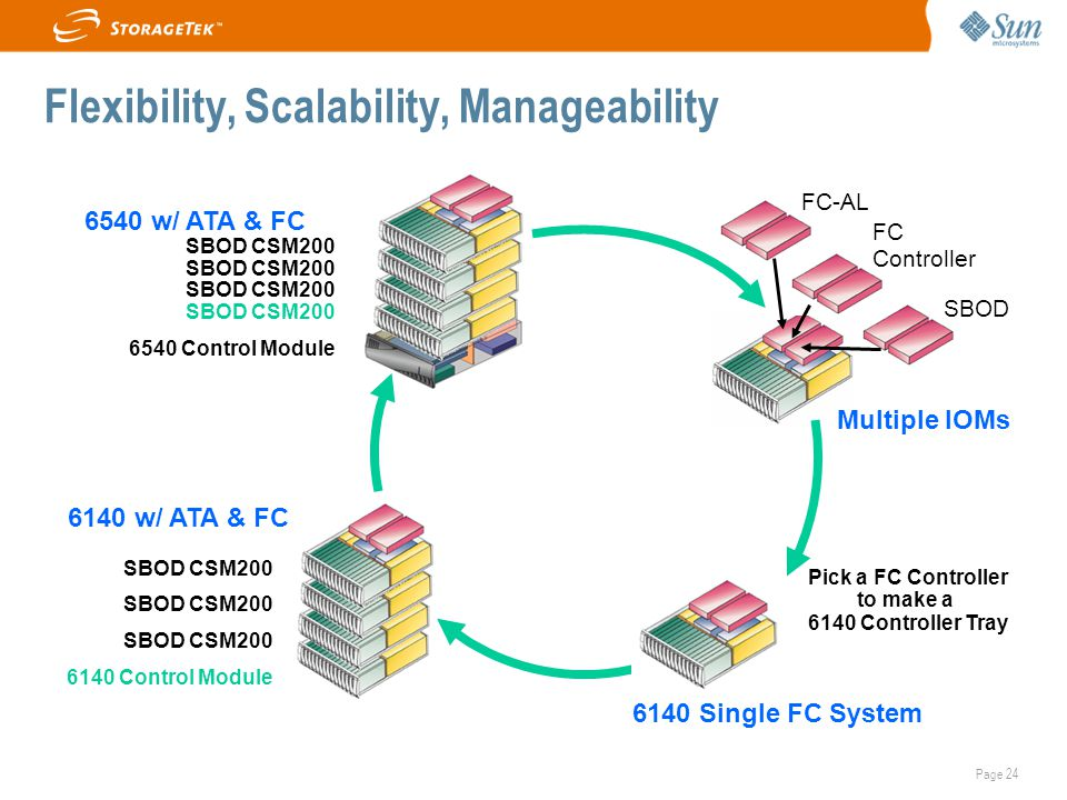 Flexibility, Scalability, Manageability