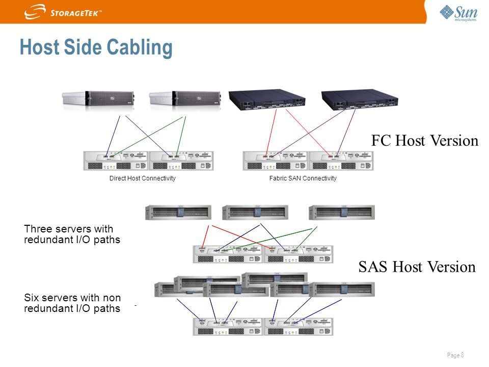 Host Side Cabling FC Host Version SAS Host Version Three servers with