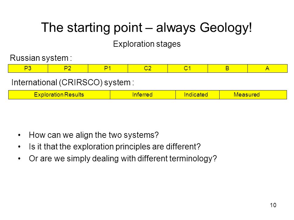 The starting point – always Geology!