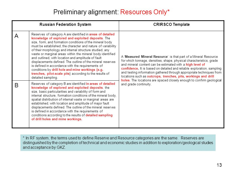 Preliminary alignment: Resources Only*