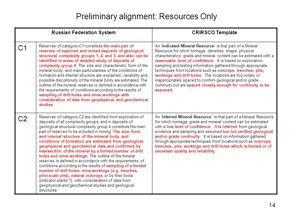 Preliminary alignment: Resources Only