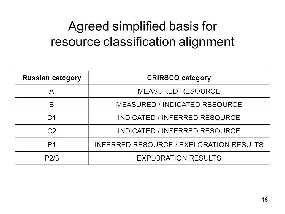 Agreed simplified basis for resource classification alignment