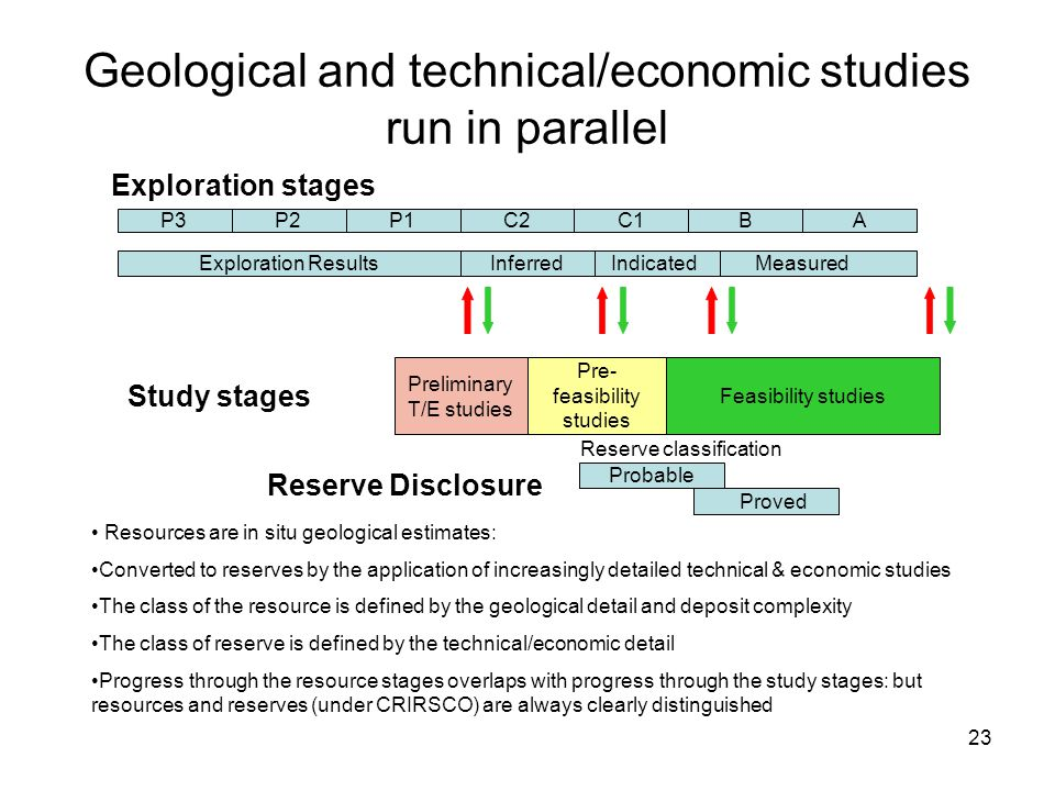 Geological and technical/economic studies run in parallel