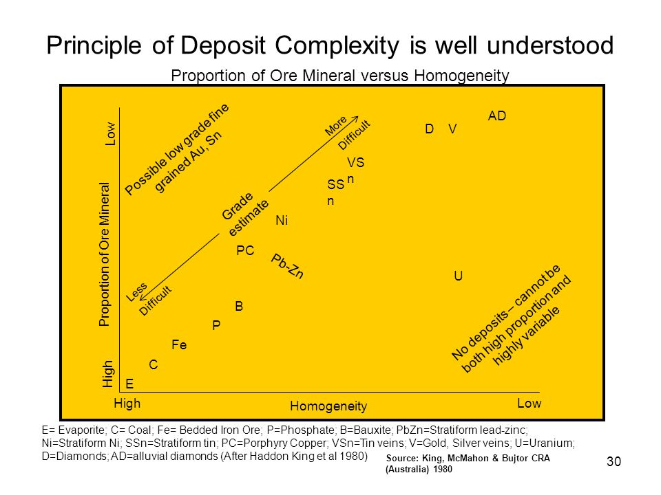 Principle of Deposit Complexity is well understood