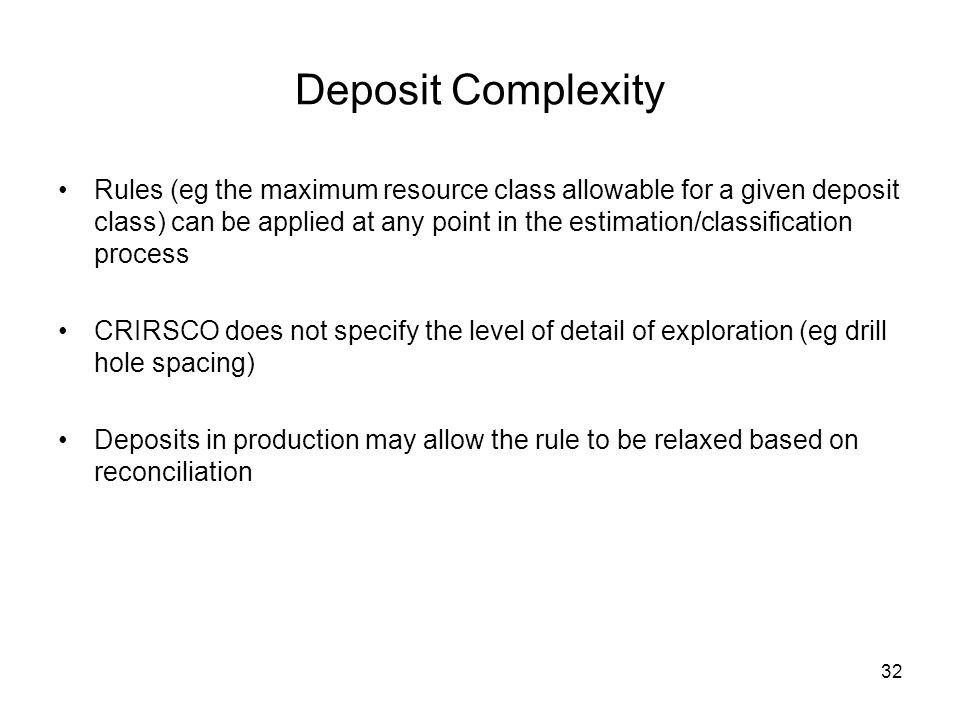 Deposit Complexity