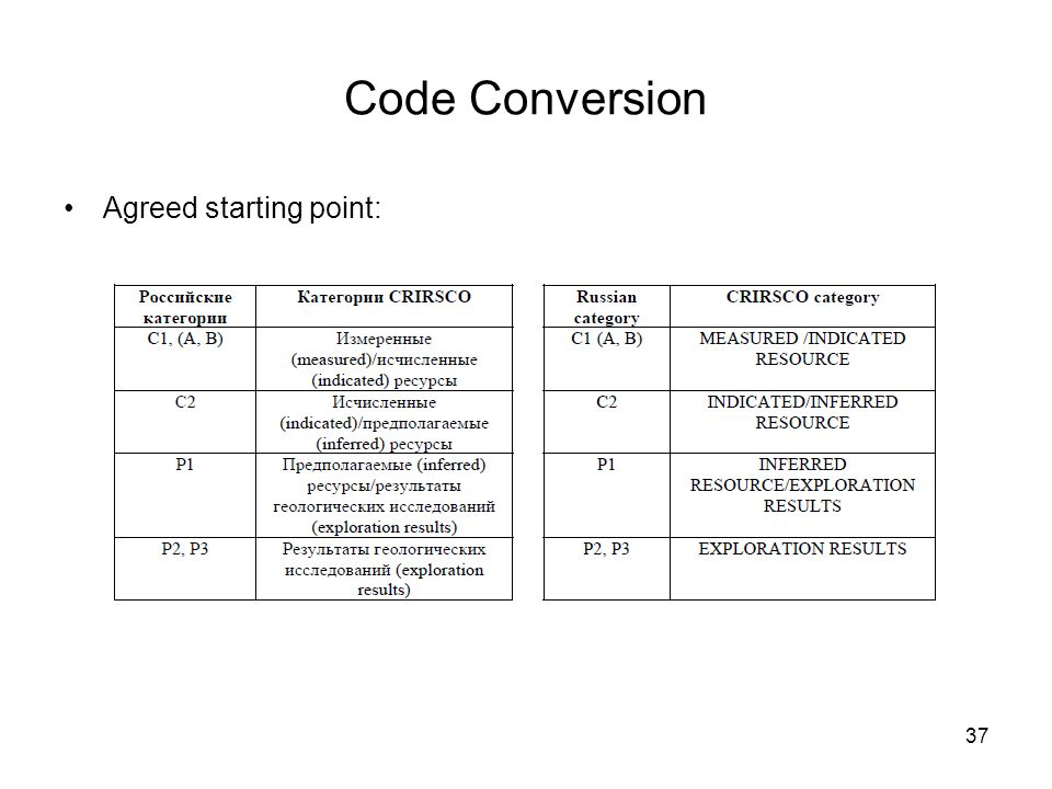 Code Conversion Agreed starting point: