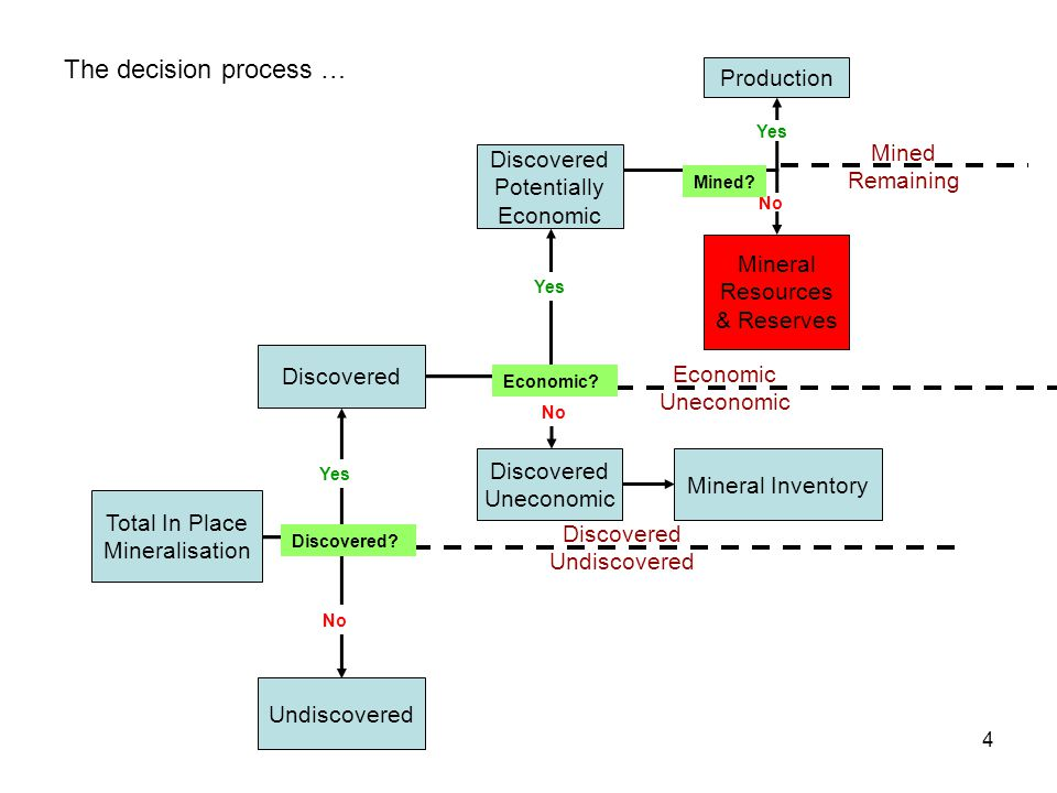 The decision process … Production Mined Remaining Potentially Economic