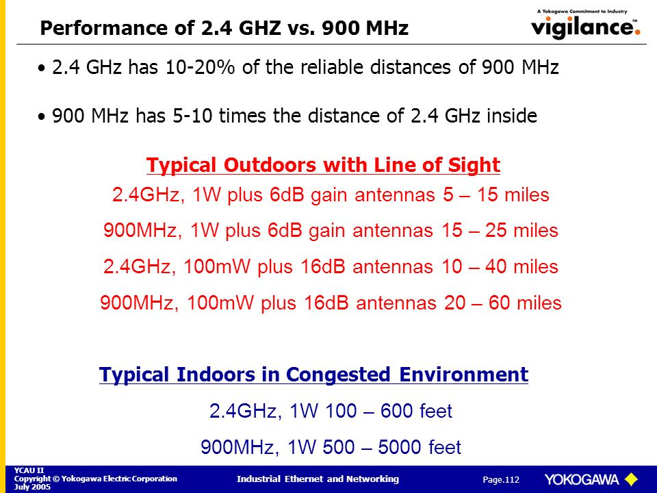 Performance of 2.4 GHZ vs. 900 MHz