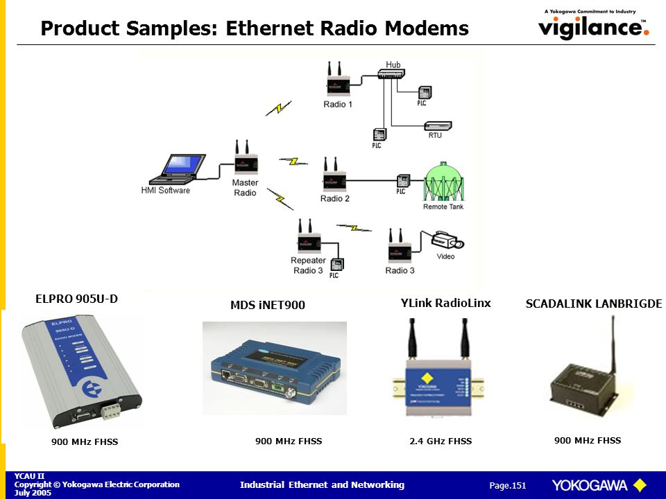 Product Samples: Ethernet Radio Modems