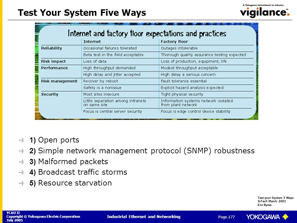 Test Your System Five Ways
