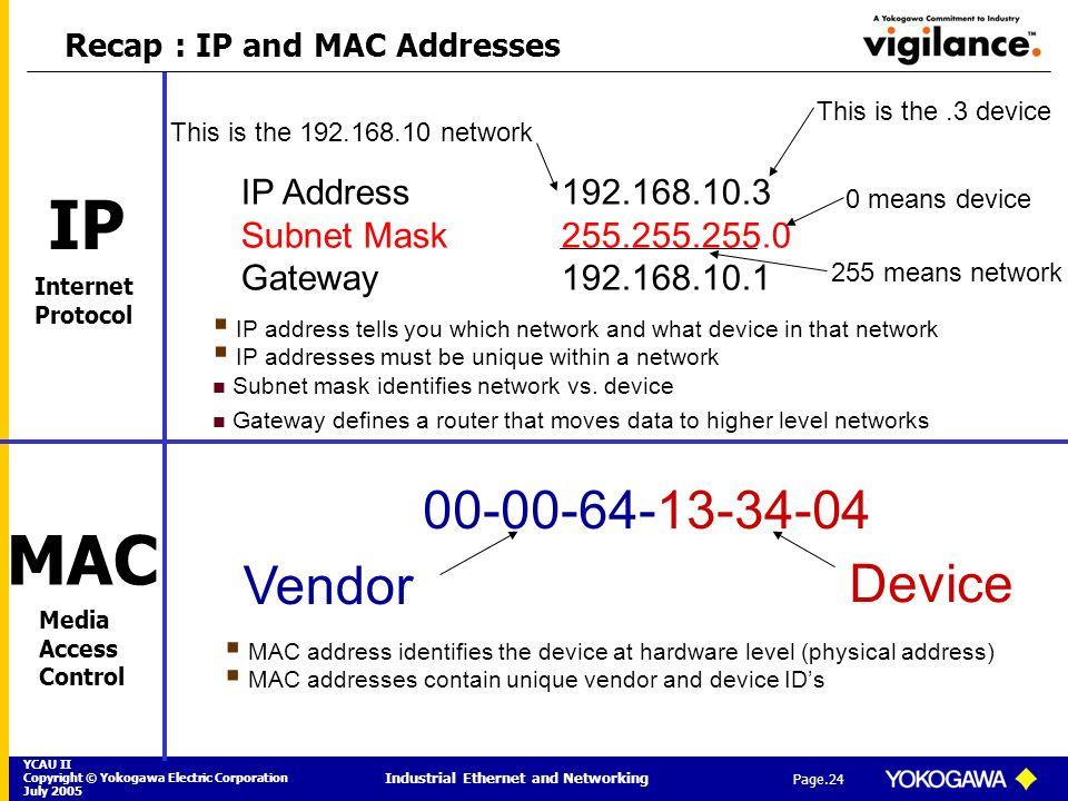 Recap : IP and MAC Addresses