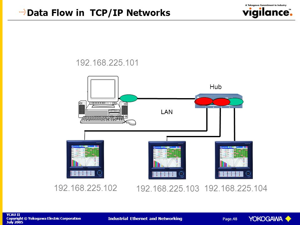 Data Flow in TCP/IP Networks