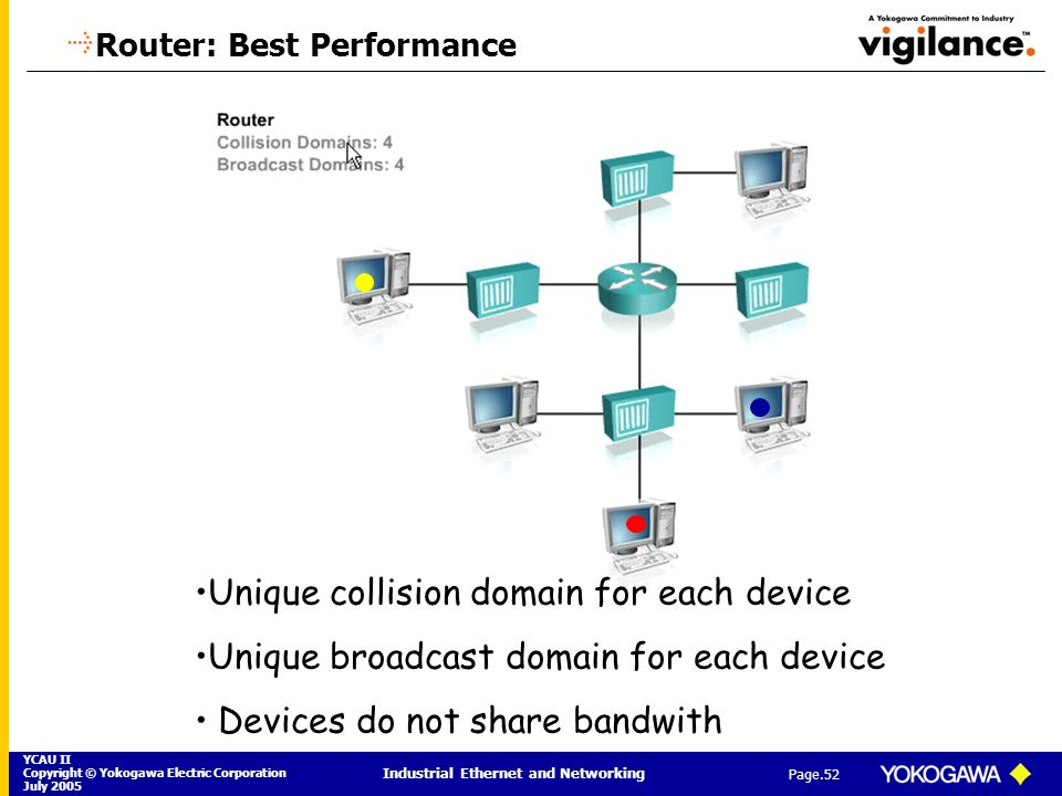 Router: Best Performance