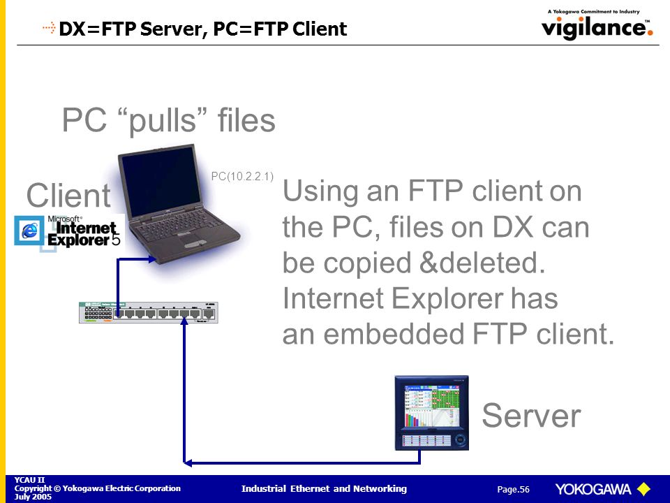 DX=FTP Server, PC=FTP Client