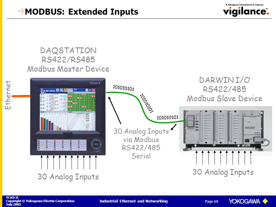 MODBUS: Extended Inputs