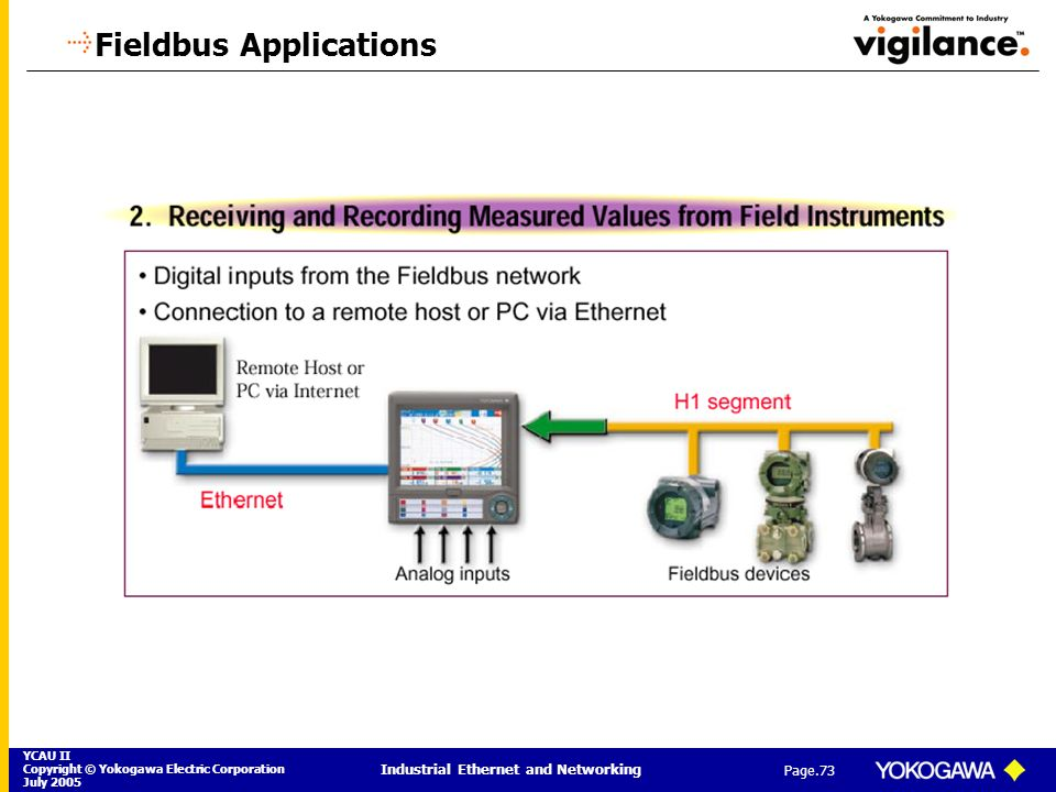 Fieldbus Applications
