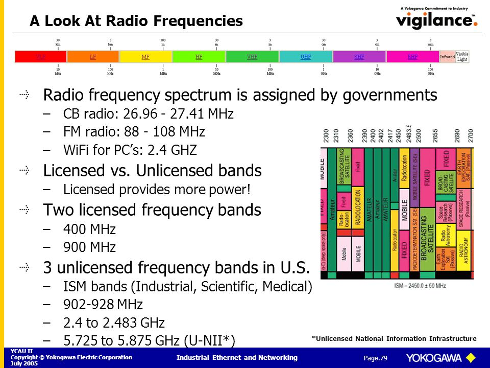 A Look At Radio Frequencies
