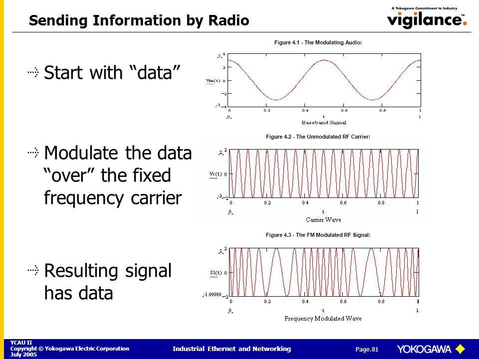 Sending Information by Radio
