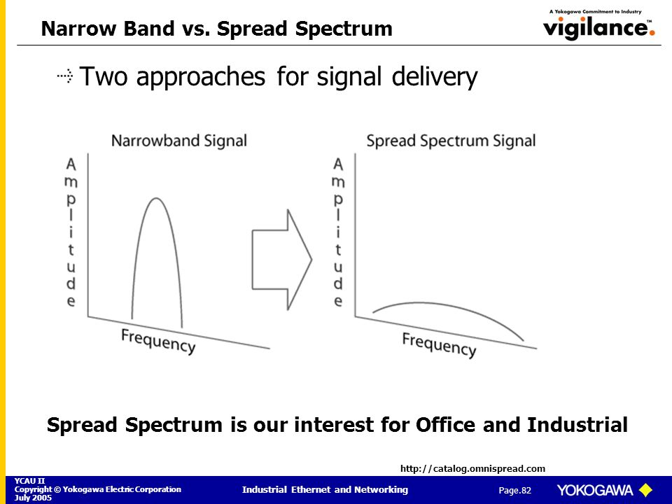 Narrow Band vs. Spread Spectrum
