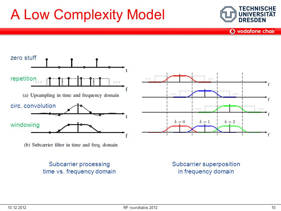 A Low Complexity Model zero stuff repetition circ. convolution
