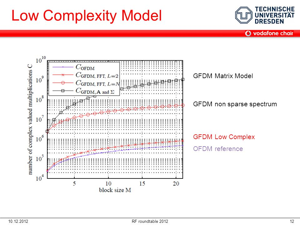 Low Complexity Model GFDM Matrix Model GFDM non sparse spectrum