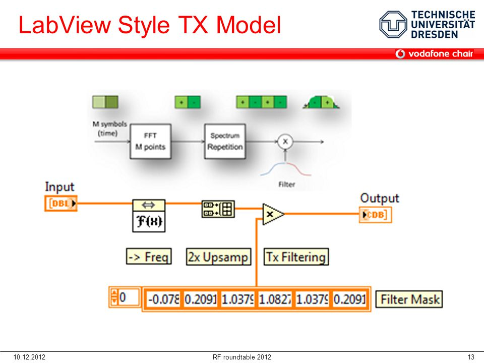 LabView Style TX Model 06.04.2017 10.12.2012 RF roundtable 2012
