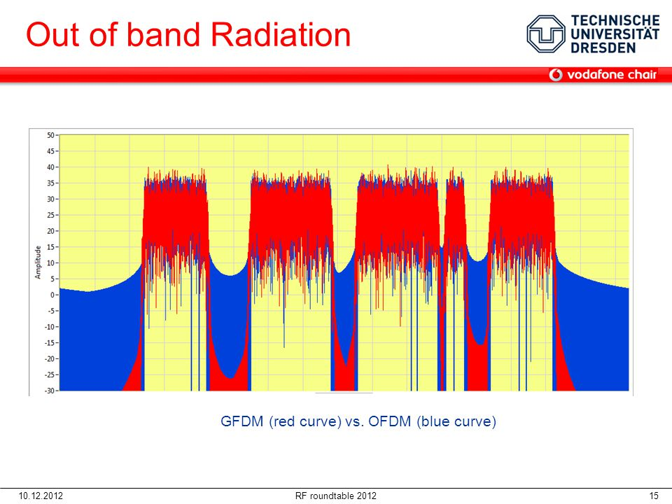 Out of band Radiation GFDM (red curve) vs. OFDM (blue curve)