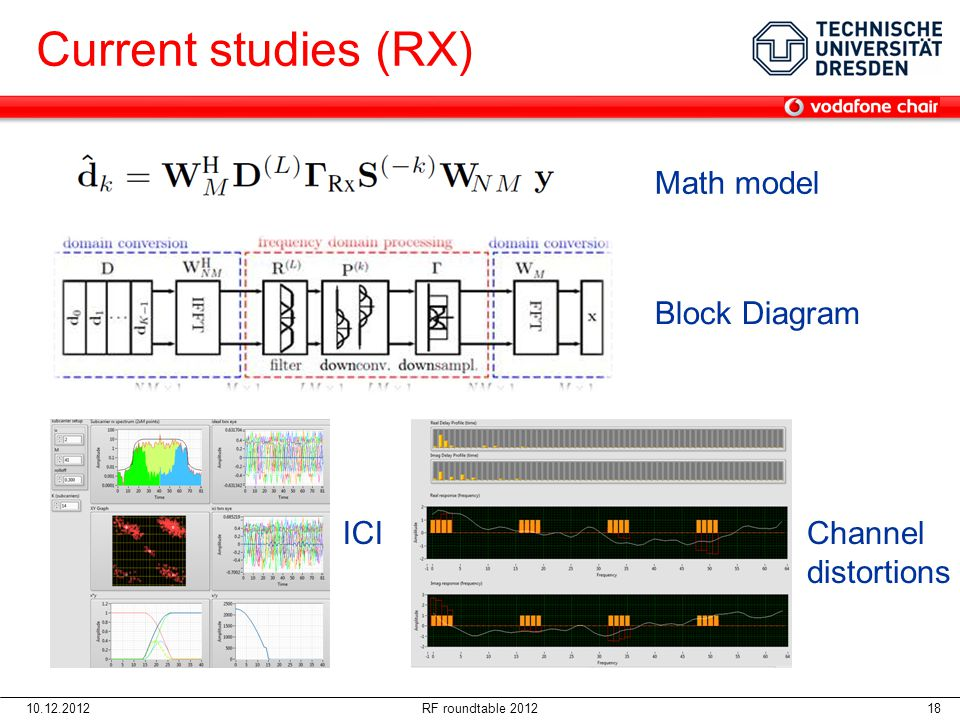Current studies (RX) Math model Block Diagram ICI Channel distortions