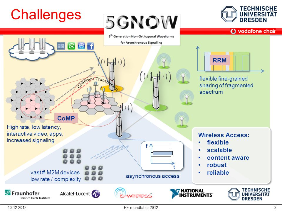 Challenges RRM CoMP Wireless Access: flexible scalable content aware