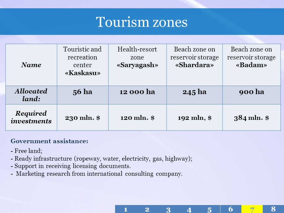 Tourism zones 56 hа 12 000 ha 245 ha 900 ha 1 2 3 4 5 6 7 8 Name