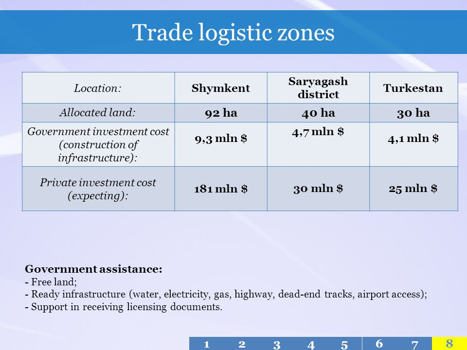 Trade logistic zones 92 ha 40 ha 30 ha 1 2 3 4 5 6 7 8 Location: