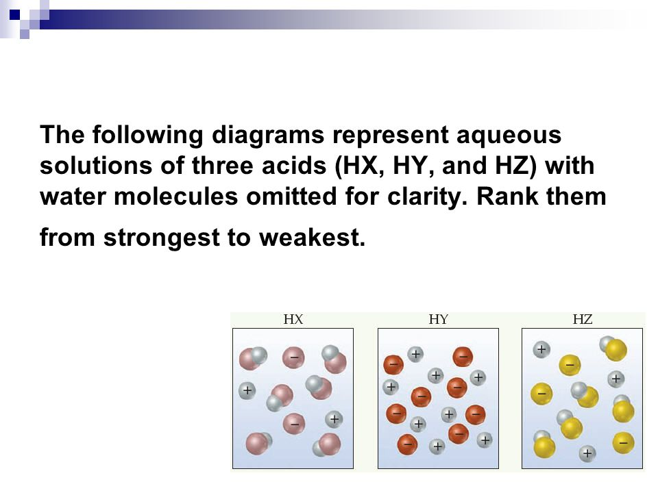 The following diagrams represent aqueous solutions of three acids (HX, HY, and HZ) with water molecules omitted for clarity.