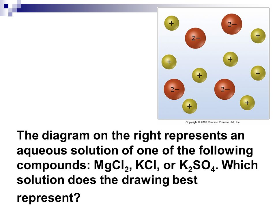 The diagram on the right represents an aqueous solution of one of the following compounds: MgCl2, KCl, or K2SO4.