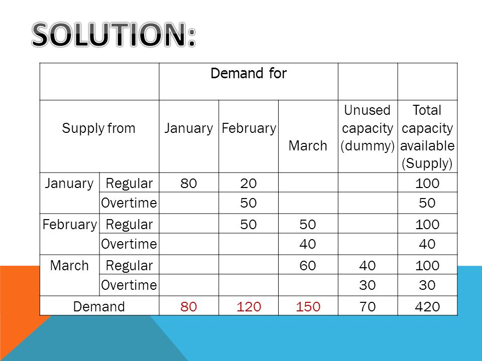 SOLUTION: Demand for Supply from January February March