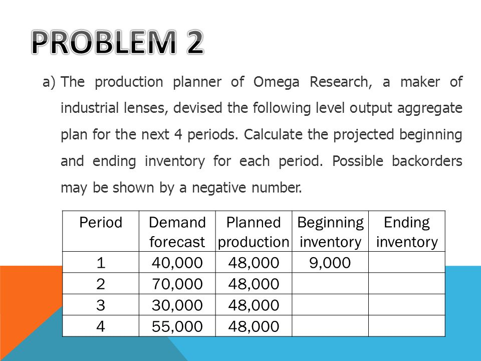 PROBLEM 2 Period Demand forecast Planned production