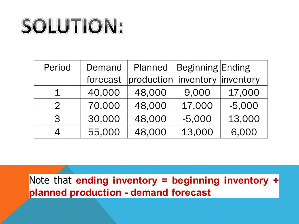 SOLUTION: Period Demand forecast Planned production
